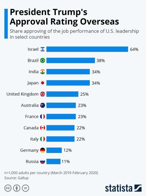Infografica: valutazione di approvazione del presidente Trump all'estero | Statista