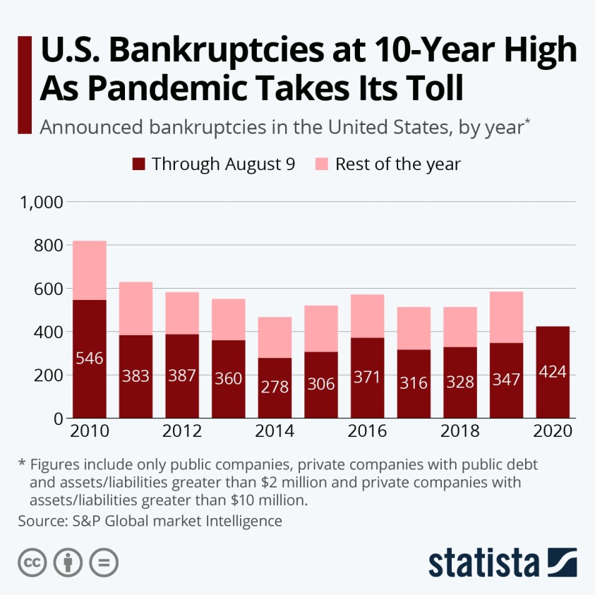 Bankruptcies in the US