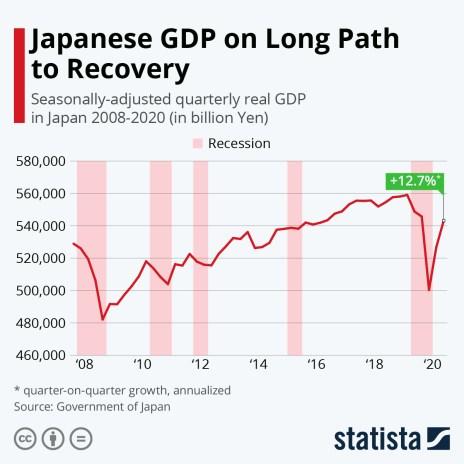 Japan GDP quarter-on-quarter annualized