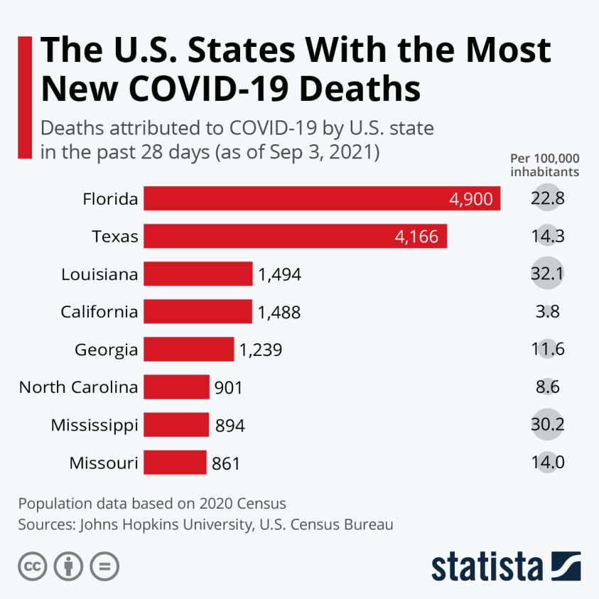 deaths attributed to Covid-19 by U.S. state