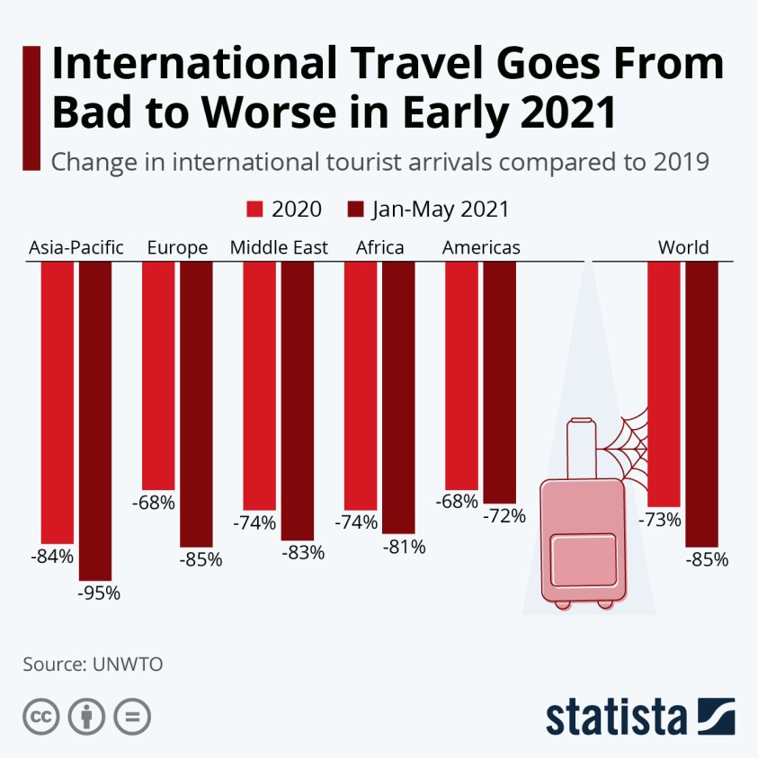 Effect of the pandemic on international tourist arrivals