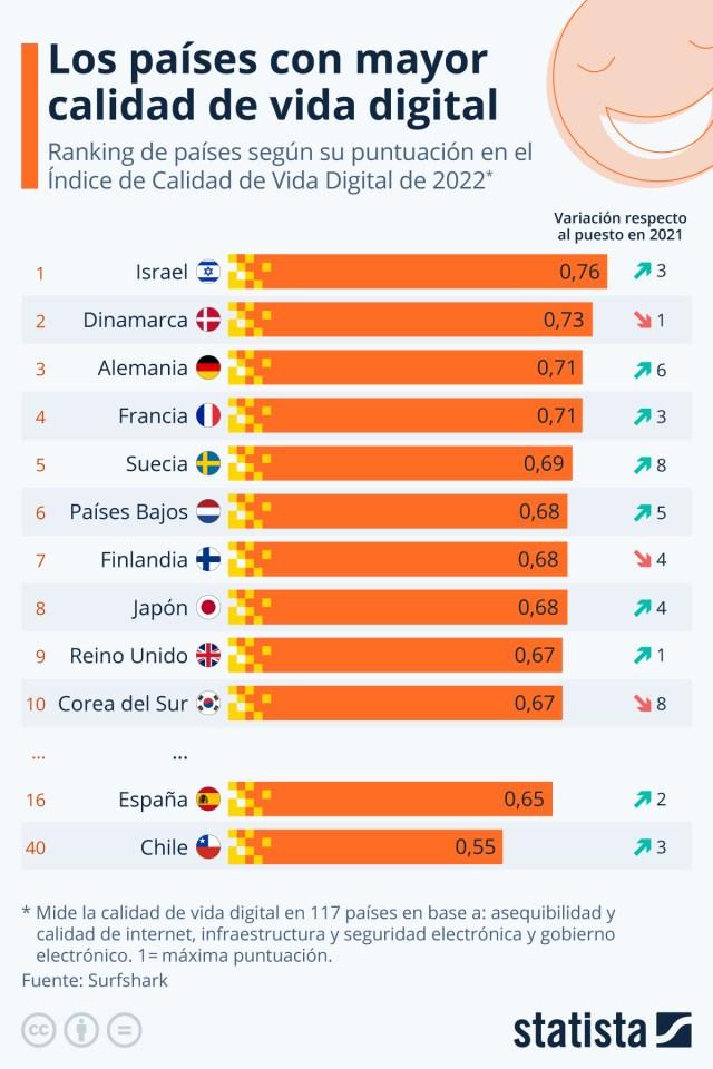 Infografía: ¿Qué países cuentan con la mejor calidad de vida digital? | Statista