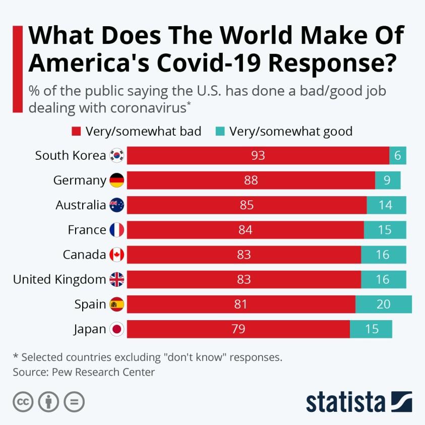 international views on US handling of coronavirus