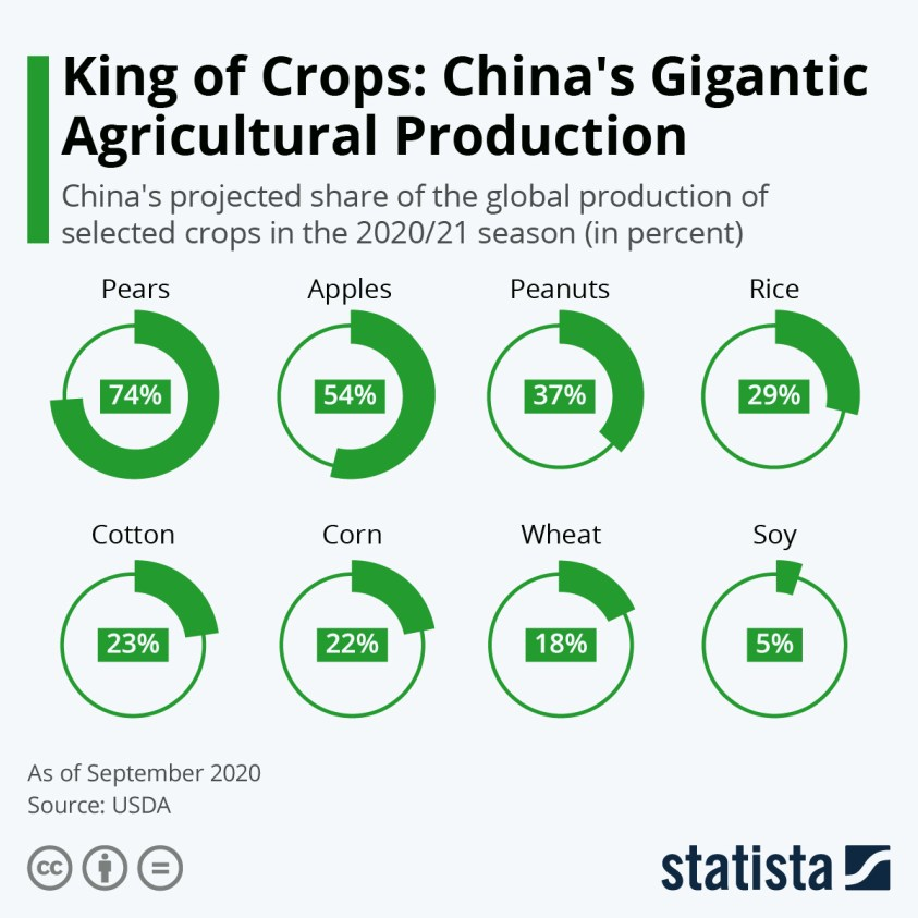 China's share of global production selected crops