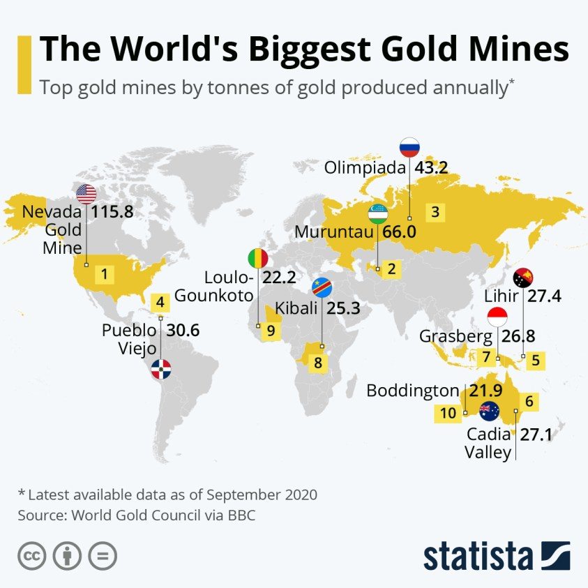 gold mines by tonnes produced annually