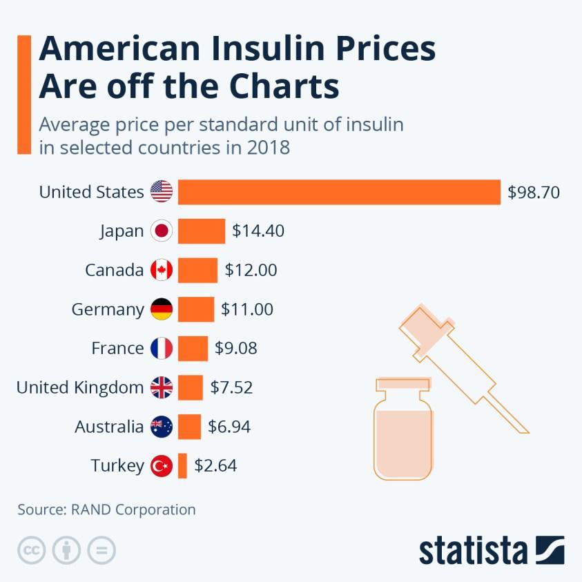 average price per standard unit of insulin