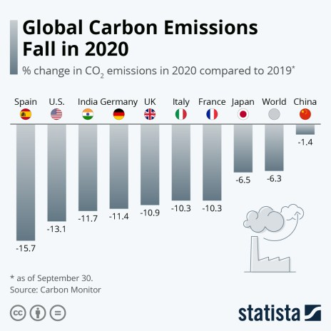 co2 emissions annual change by country
