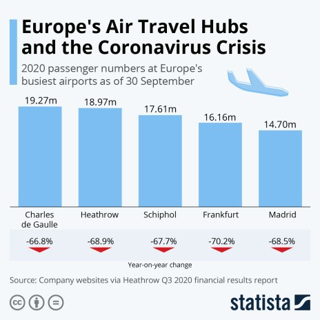 europe airports passenger flow and yoy change