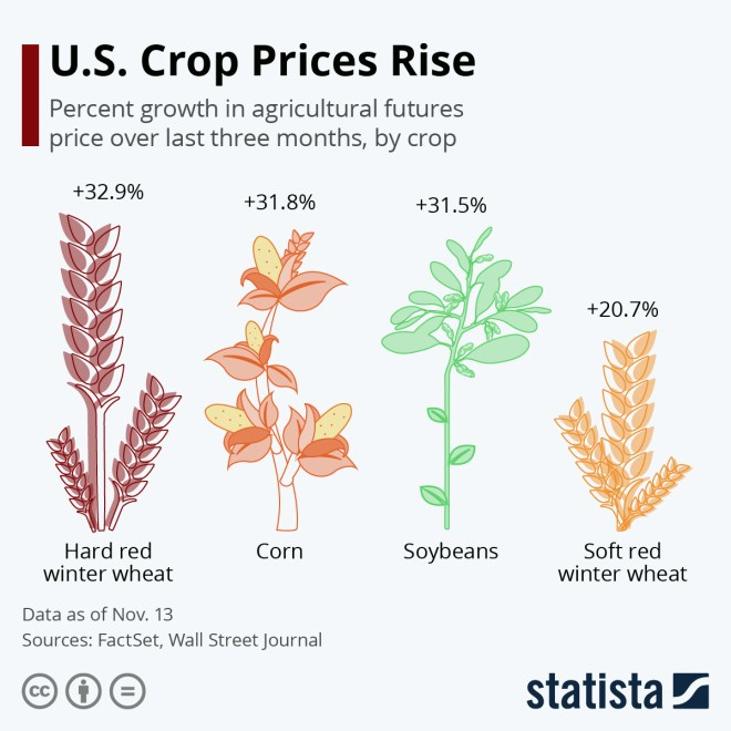 Infographic: U.S. Crop Prices Rise | Statista