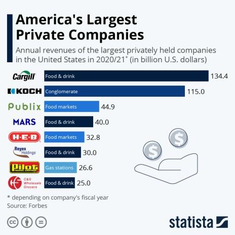 largest private companies U.S.
