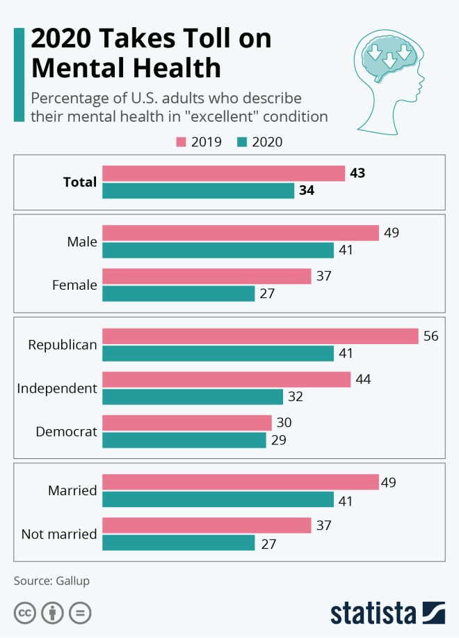 Infographic: 2020 Takes Toll on Mental Health | Statista