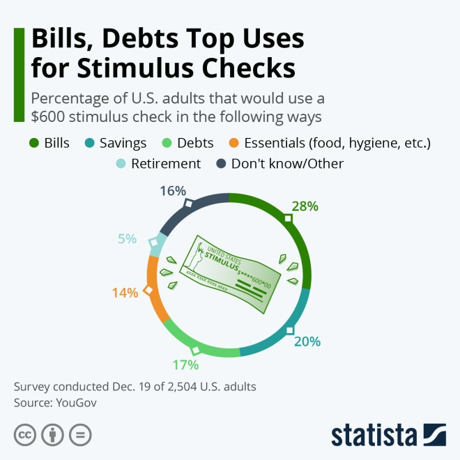 Infographic: Bills, Debts Top Uses for Stimulus Checks | Statista