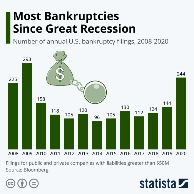 Infographic: Most Bankruptcies Since Great Recession | Statista