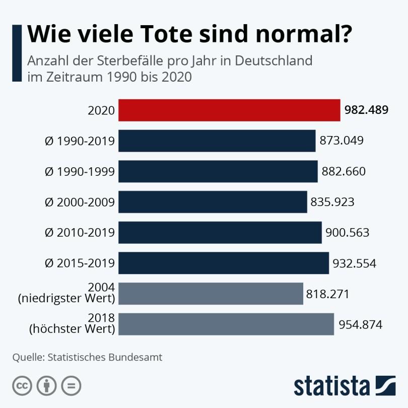 Infografik: Wie viele Tote sind normal? | Statista