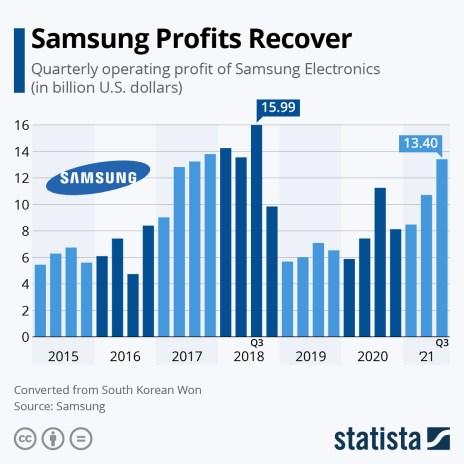 Samsung quarterly profits