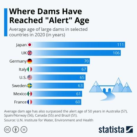 age of dams