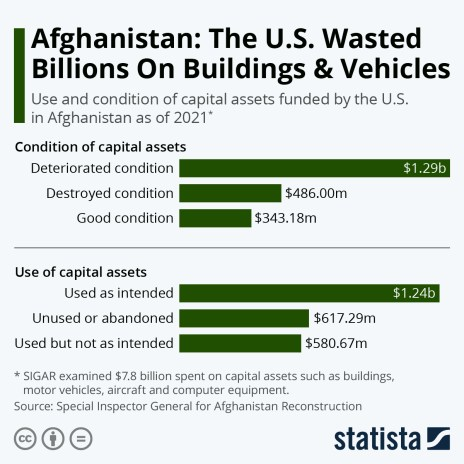 use and condition of capital assets in Afghanistan