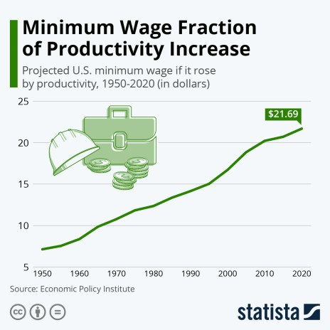 adjusted minimum wage relative to productivity