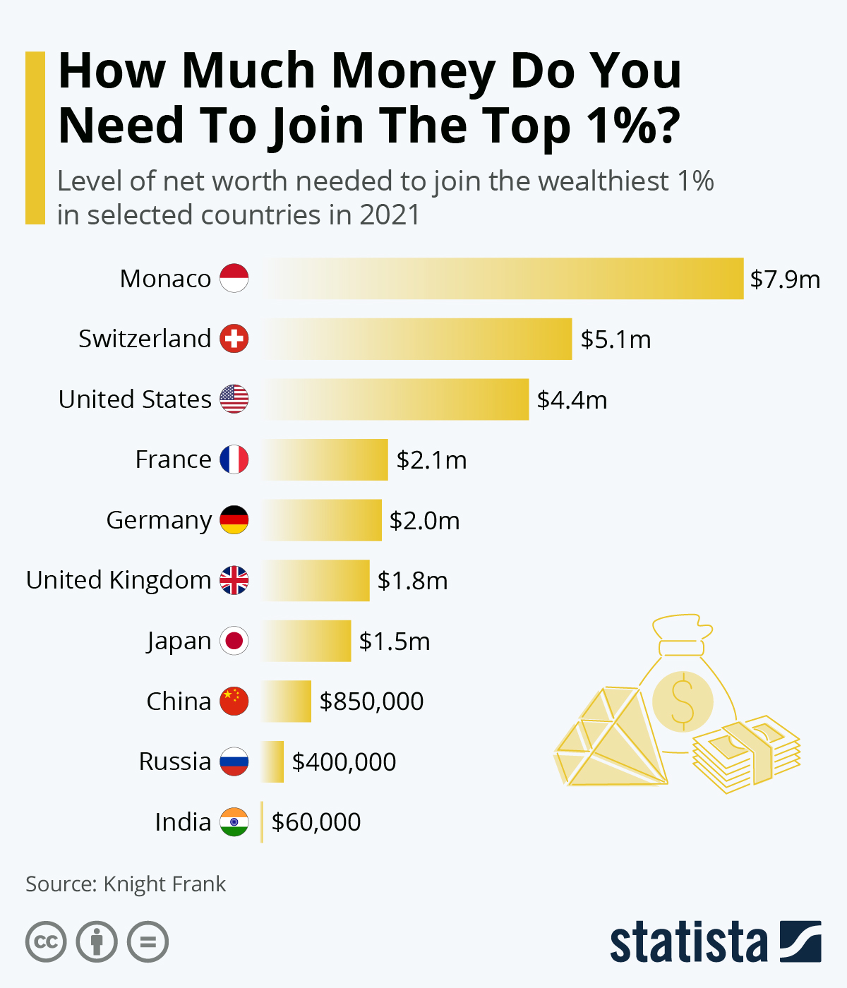 Chart: How Much Money Do You Need To Join The Top 1%? | Statista