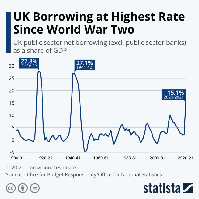 uk public sector net borrowing as share of gdp