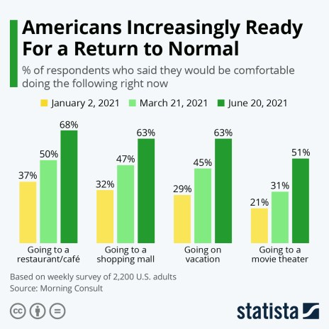 Readiness to return to normal in the US