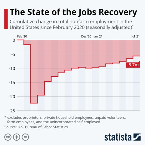 Number of jobs lost since February 2020