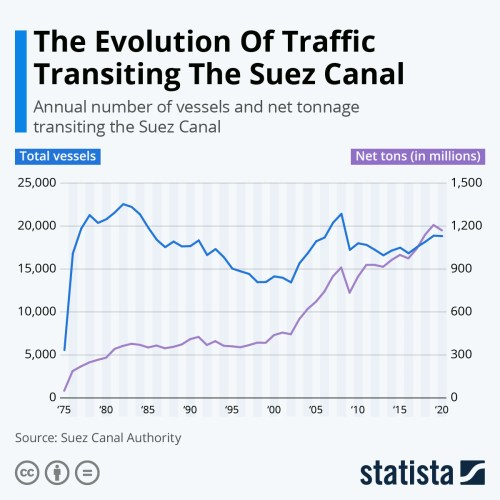 Infographic: The Evolution Of Traffic Transiting The Suez Canal | Statista