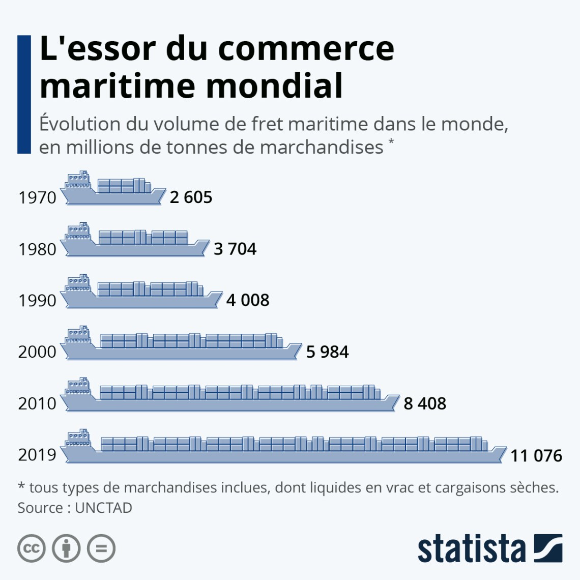 Infographie: L'essor du commerce maritime mondial | Statista