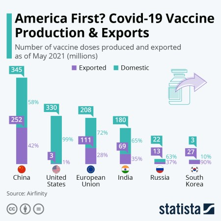 Infographic: America First? Covid-19 Production & Exports | Statista
