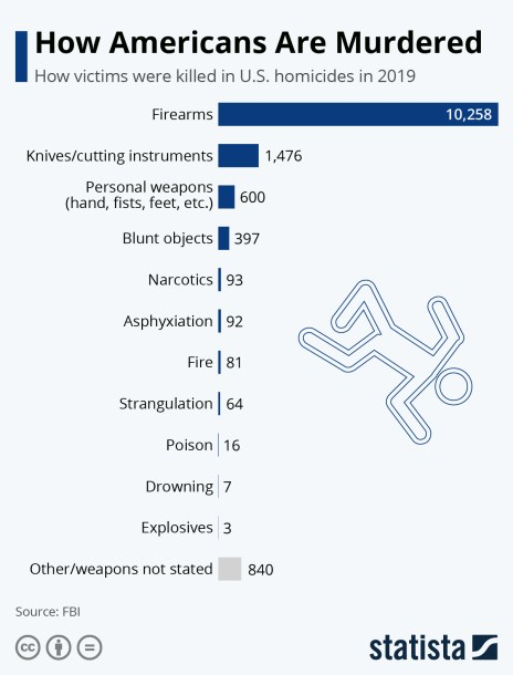 how victims are killed in U.S. homicides