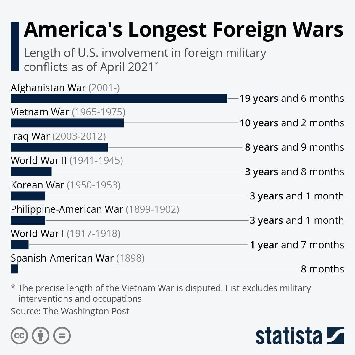 Chart: America's Longest Foreign Wars | Statista
