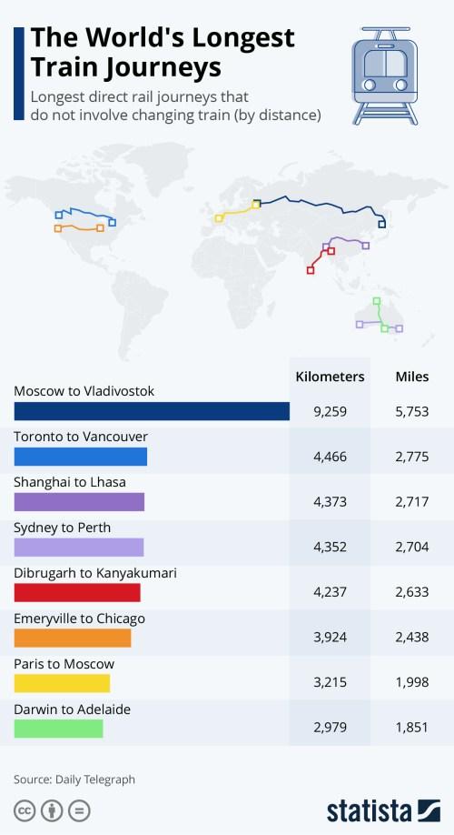 Infografica: i viaggi in treno più lunghi del mondo | Statista