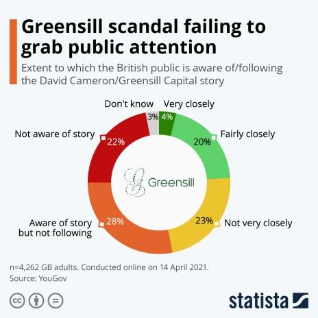 greensill scandal awareness interest