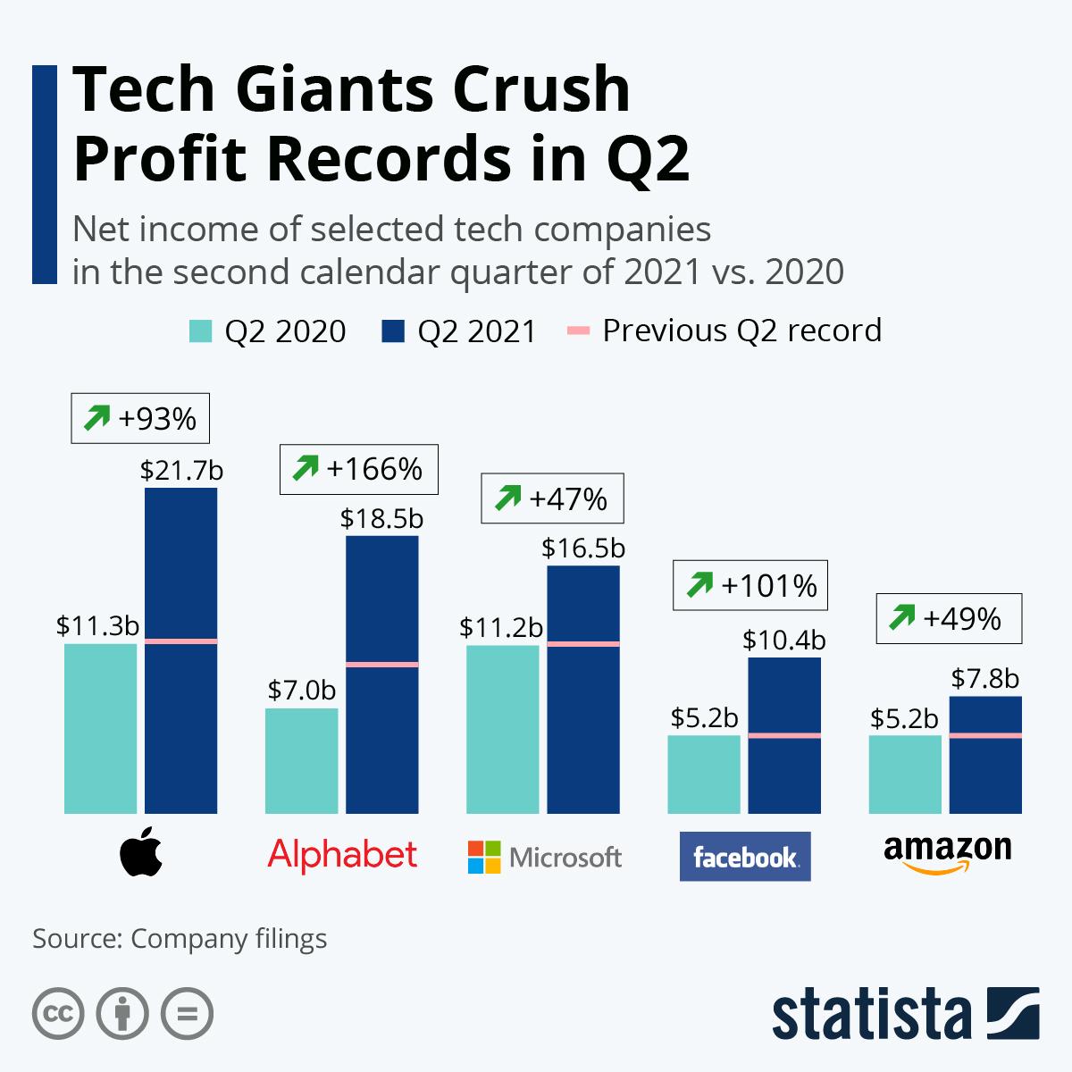 Infographic: Big Tech Profits Soar On Pandemic Boost   Statista