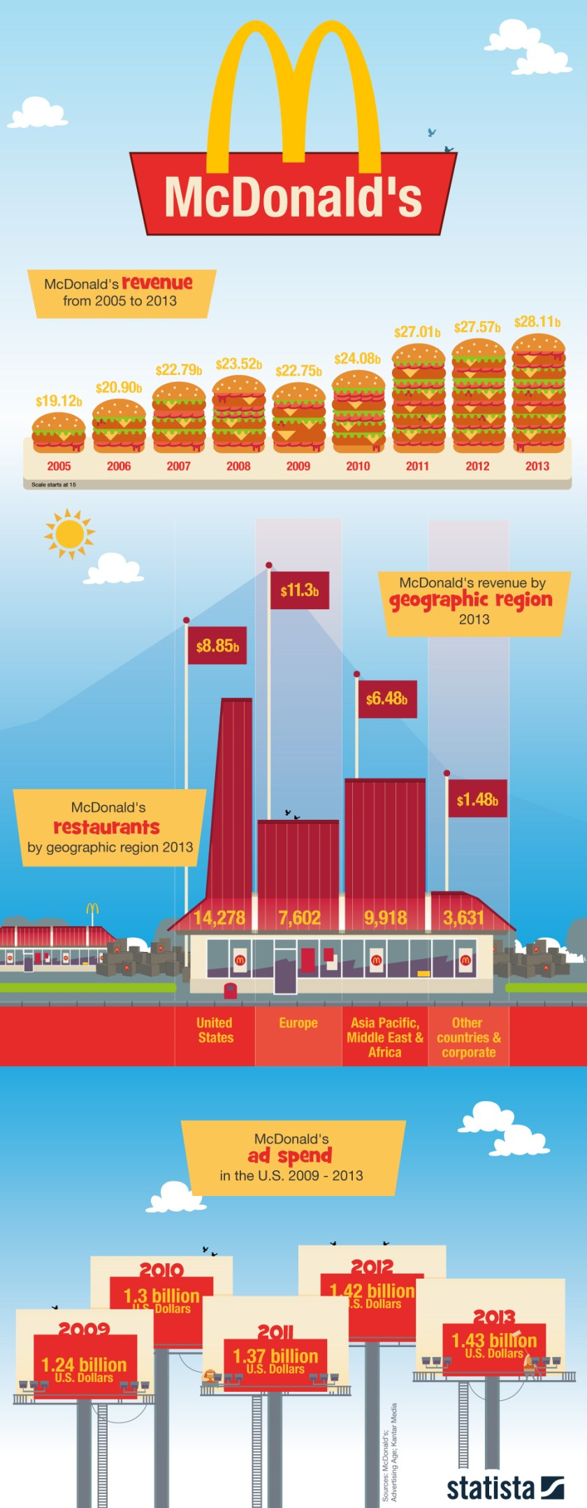 Infographic: McDonald's   Statista