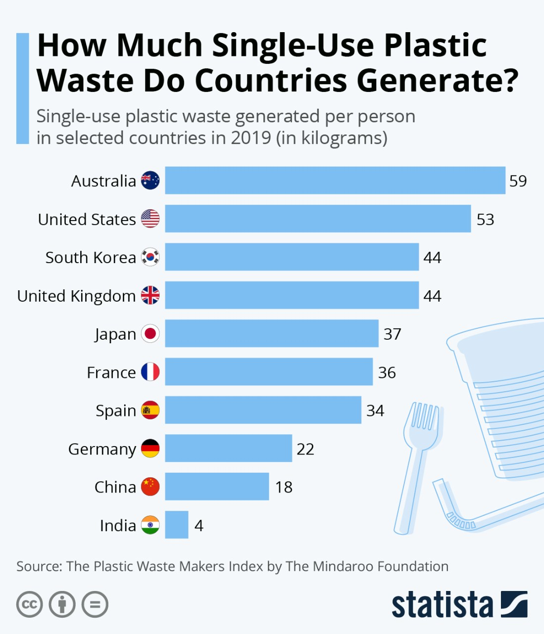 The Continuing Problems with Plastic Waste