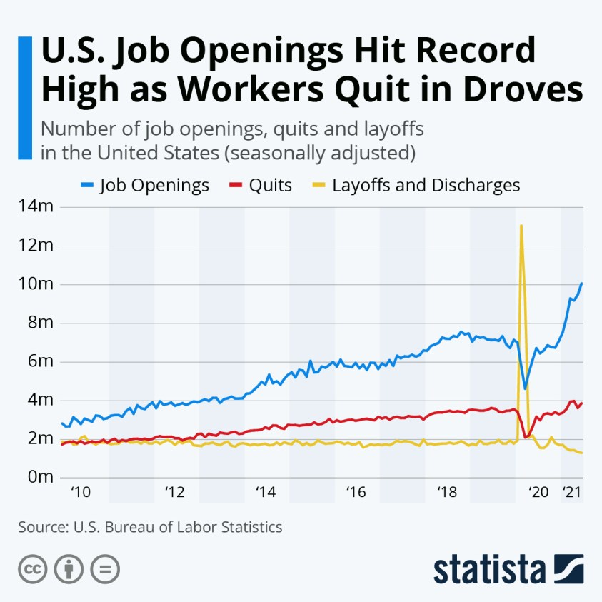 Job openings, quits and layoffs in the United States
