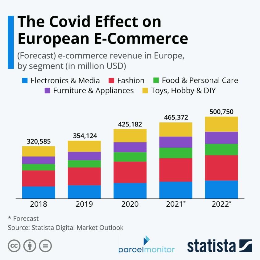 dmo european ecommerce revenue