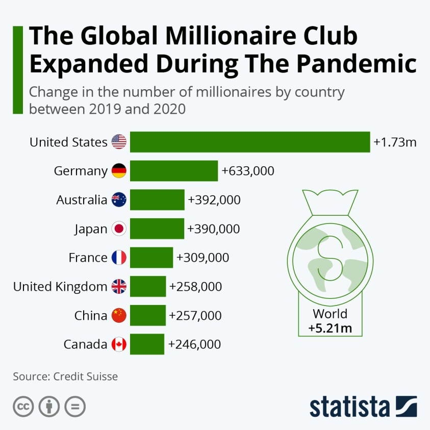 change in the number of millionaires by country
