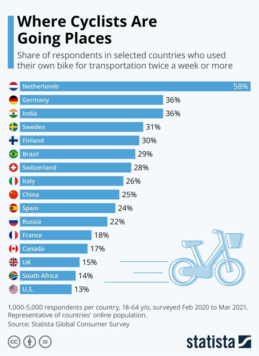 share using bike for transportation regularly