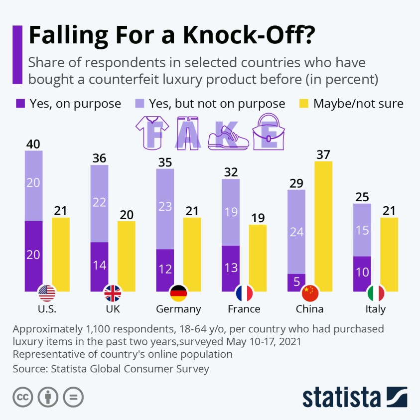 share of customers purchasing counterfeit luxury products
