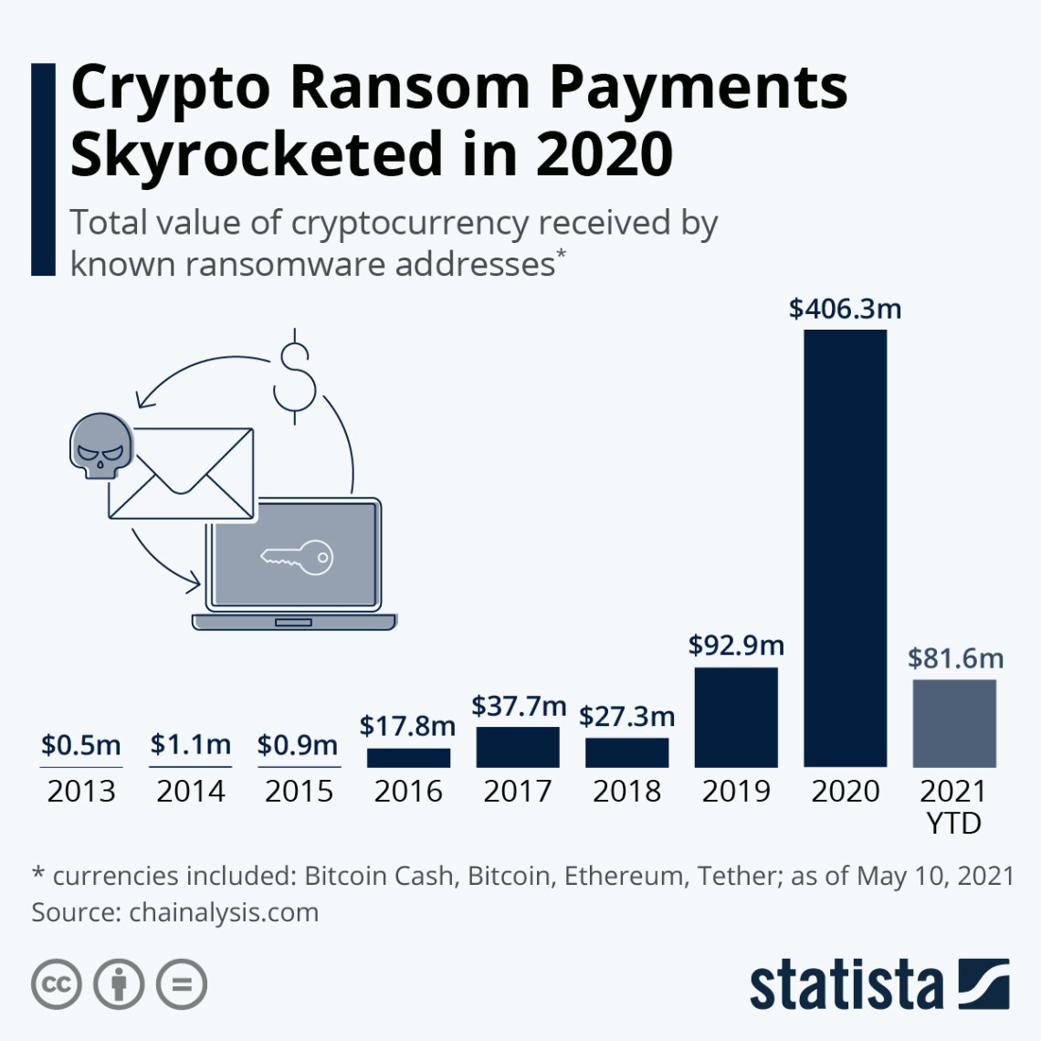 Infographic: Crypto Ransom Payments Skyrocketed in 2020   Statista