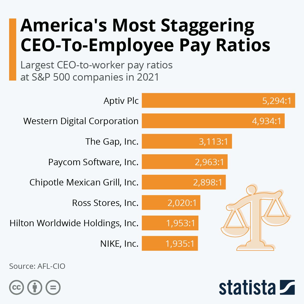 Infographic: America's Most Staggering CEO-To-Worker Pay Ratios | Statista