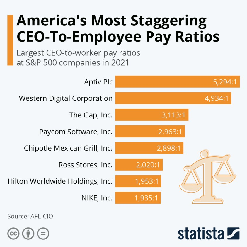 largest CEO-to-worker pay ratios at S&P 500 companies