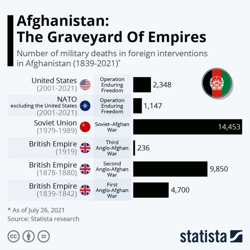 military deaths in foreign interventions in Afghanistan