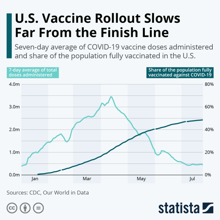 COVID-19 vaccine rollout in the United States