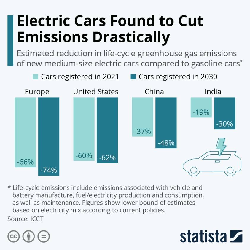 Life-cycle emissions savings of electric cars