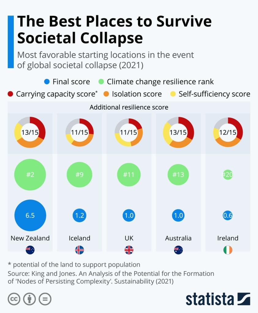 best places to survive societal collapse
