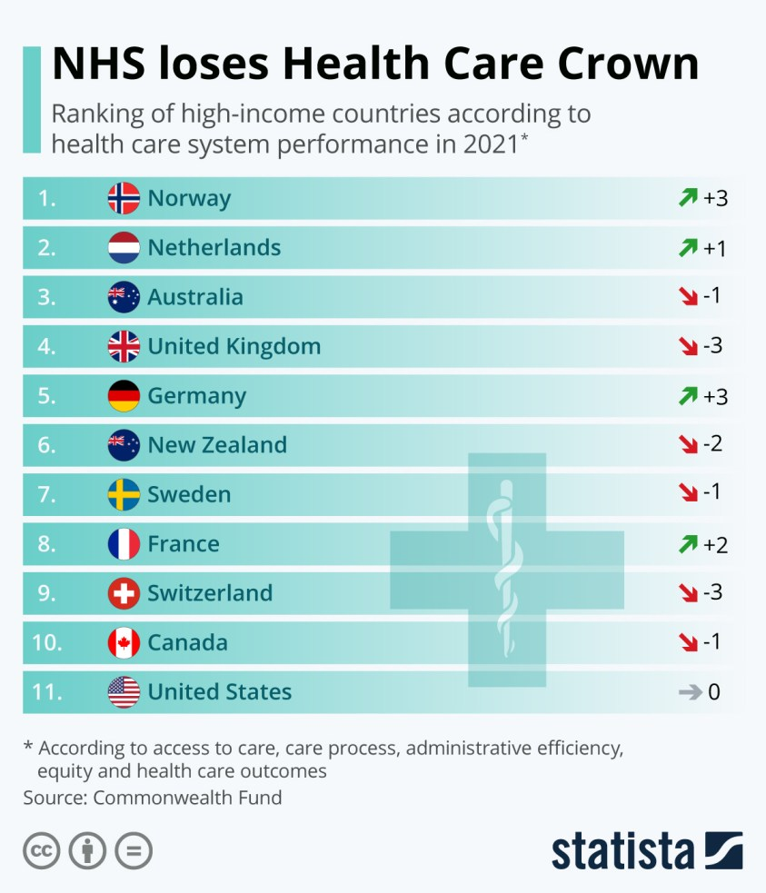 Country healthcare ranking