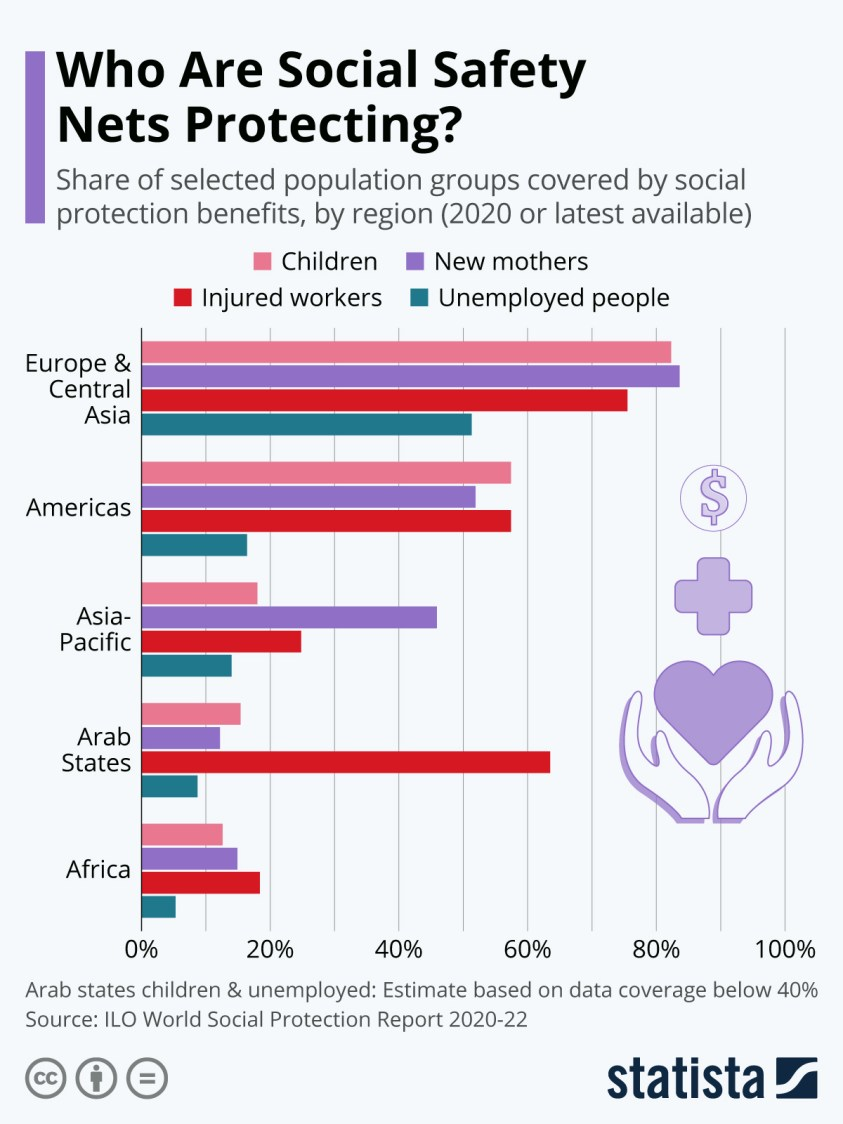 social safety net protections around the world